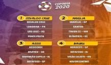 Análise dos Grupos da Copa São Paulo de Futebol Júnior 2020 – PARTE 1