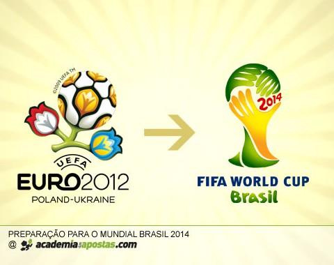Correlação entra a classificação do Euro e a classificação do Mundial seguinte