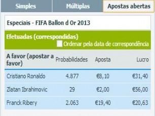 Apostas de longo prazo - FIFA Ballon D´Or 2013