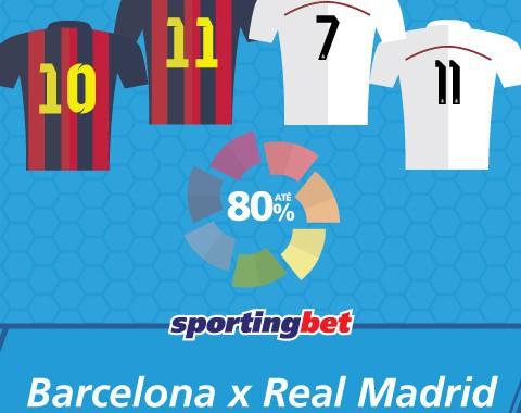 Barcelona vs Real Madrid: Cristiano Ronaldo, Messi, Bale ou Neymar marcam e tu lucras