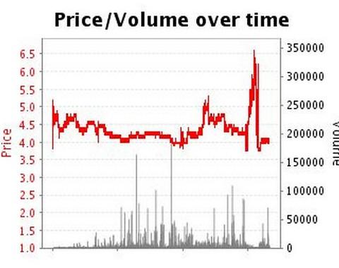 Com ler o gráfico de trading para iniciantes (exemplo em tênis)