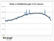 Betfair trading - How odds move in a soccer / football match