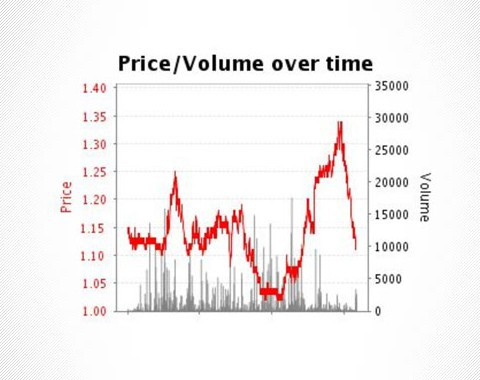 trading-on-betfair-how-do-i-get-started