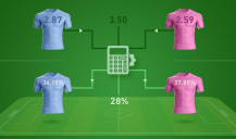 Converting Odds to Probabilities