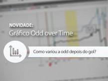 Gráfico Odd em função do tempo de jogo (price over time)