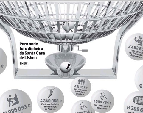 Para onde foi o dinheiro da Santa Casa de Lisboa