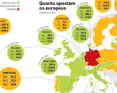 Quanto apostam os europeus