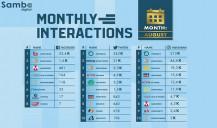 NetBet e Betano estão no ranking de interações sobre empresas de apostas no Brasil