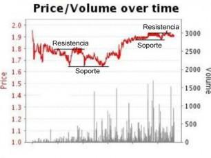 Interpretación y análisis de graficos de los mercados Betfair