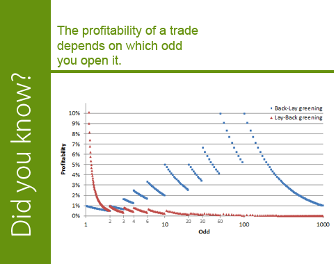 Profitability of a trade depending on the value of the odd