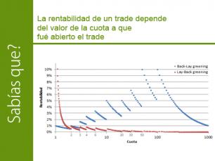 La rentabilidad de un trade en funcin del valor de la cuota