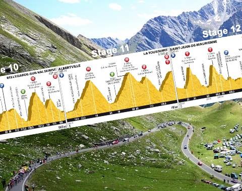 Tour de França 2012: a influência dos declives de cada stage