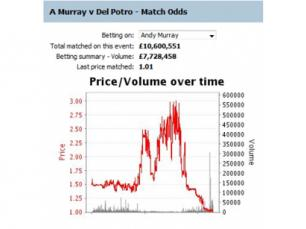 Beginner Trading (Tennis examples)