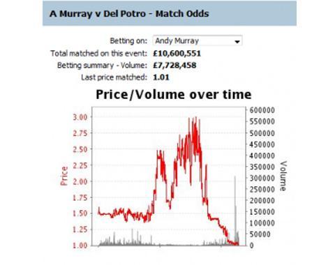 Trading para Novatos (Ejemplo de Tenis)